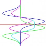 Symmetry Phase - This represents a Gabor function and its odd and even components;
