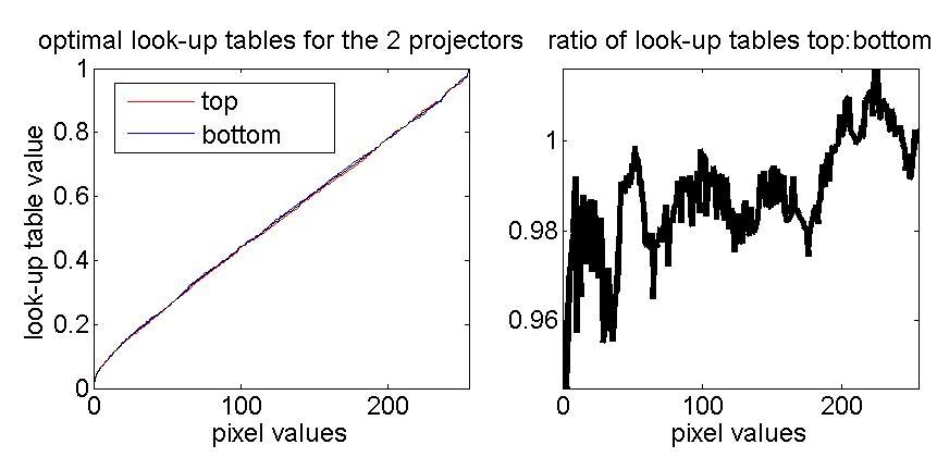 Gamma correction on the Matrix 2500 | Jenny Read