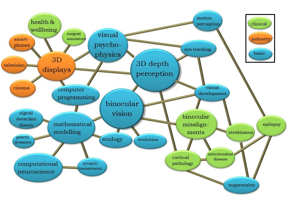 """Mindmap"" of my research interests"